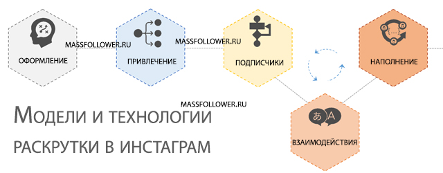 Модели и технологии раскрутки